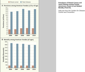 Cardiovascular vs. Breast Cancer Mortality in Women