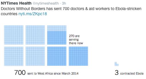 Direct Ebola Risk to Health Care Workers
