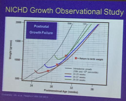 Return to Birth Weight Time is Correlated with Growth Failure