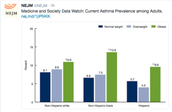 Graphic showing association between obesity and asthma