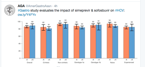 """From earlier study of """"real-world"""" treatment of Genotype 1. Gastroenterol 2016; 150: 419-29."""
