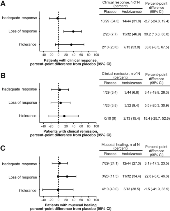 Induction endpoints in TNF-failure patients by type of failure. Forest plots show difference from placebo and 95% CIs for percentages of patients with (A) clinical response, (B) clinical remission, and (C) mucosal healing at Week 6. Patients with more than one type of TNF antagonist failure were evaluated by each type of failure; thus the number of patients in the subgroups may total more than the number of enrolled patients.