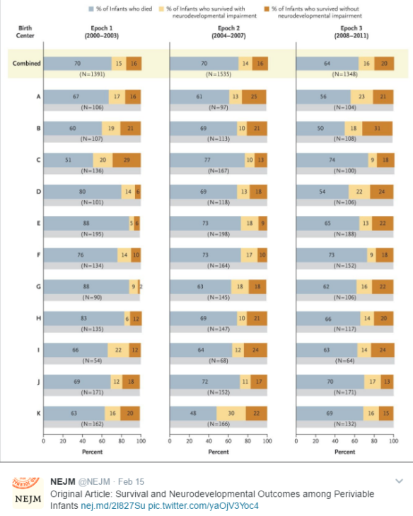 Mortality and Neurodevelopmental Outcomes at ~18 months of age (combined data and 11 centers)