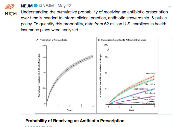 What's the Chance You Will Be Taking an Antibiotic in the