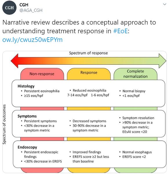 Grading Treatment Response In Eosinophilic Esophagitis