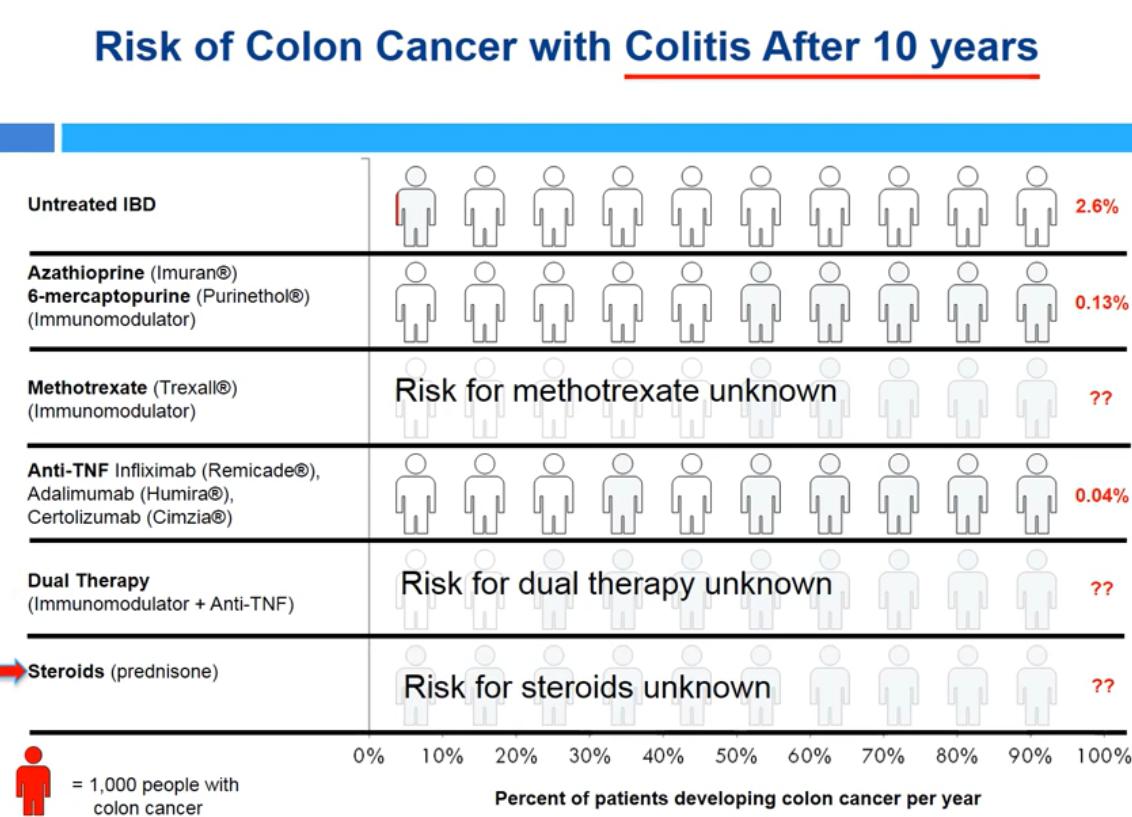 Colon Cancer Gutsandgrowth